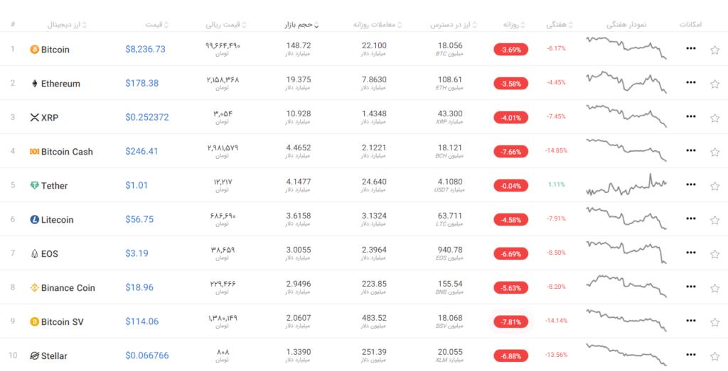 وضعیت بازار ارز دیجیتال 19 نوامبر