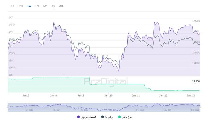 نمودار هفتگی قیمت اتر