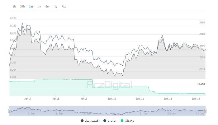 نمودار هفتگی قیمت XRP
