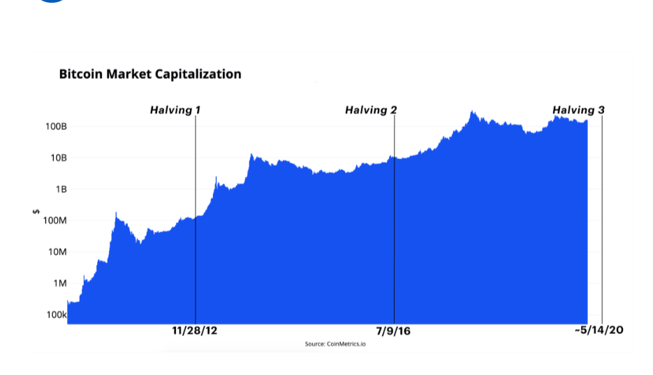 ارزش بازار بیت کوین در دهه اخیر