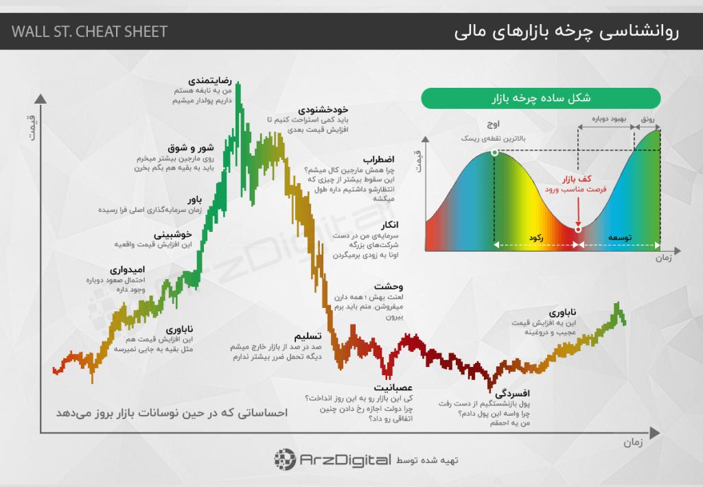 چرخه مالی