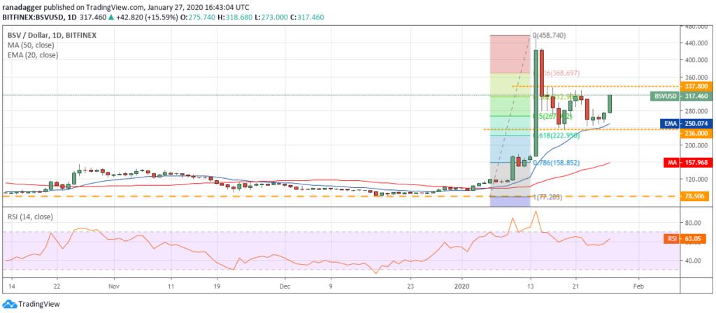تحلیل تکنیکال هفتگی قیمت بیت کوین اس وی ۲۸ ژانویه (۸ بهمن)