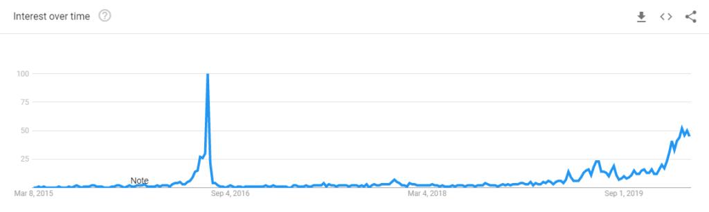 میزان جستجوی «بیت کوین ویروس کرونا» در گوگل از «هاوینگ بیت کوین» پیشی گرفت