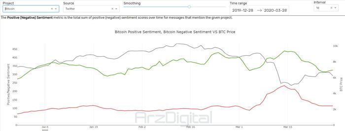 احساسات مثبت (سبز) و منفی (قرمز) درباره بیت کوین و قیمت بیت کوین (خاکستری)