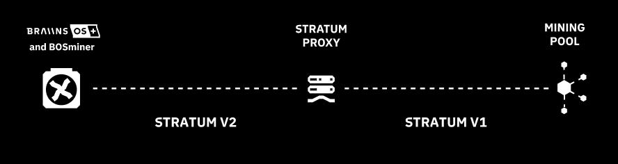 راهاندازی پروتکل استخراج Stratum V2 در فریمور جدید استخر اسلاش پول