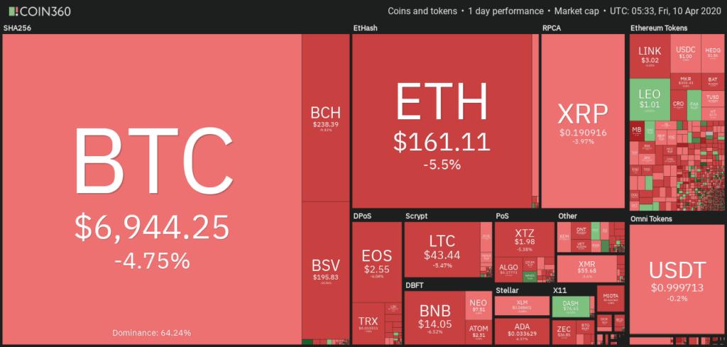 نگاهی اجمالی روزانه به بازار ارزهای دیجیتال منبع: Coin360