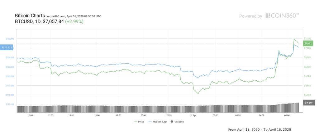 نمودار یک روزه قیمت بیت کوین