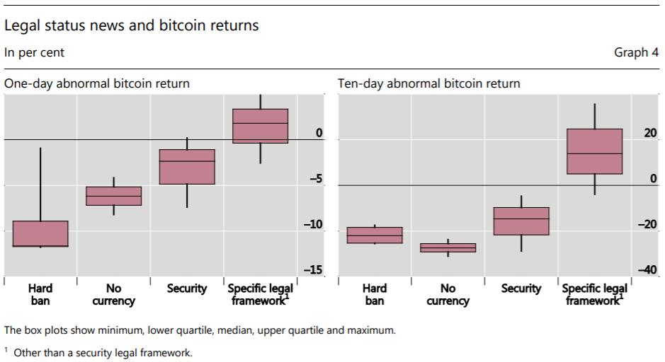 افزایش قیمت بیت کوین در پاسخ به شفافسازی مقررات