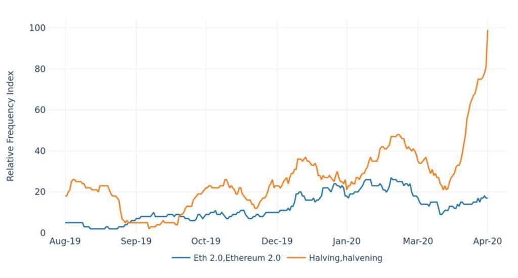 هاوینگ بیت کوین در توییتر و رسانه ارز دیجیتال سروصدای زیادی به پا کرده است