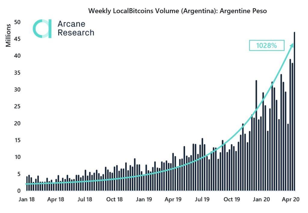 افزایش تقاضا برای بیت کوین در آرژانتین با ناتوان شدن اقتصاد این کشور