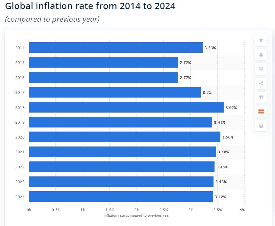 نصف شدن تورم بیت کوین بعد از هاوینگ؛ ۵۰ درصد میانگین جهانی