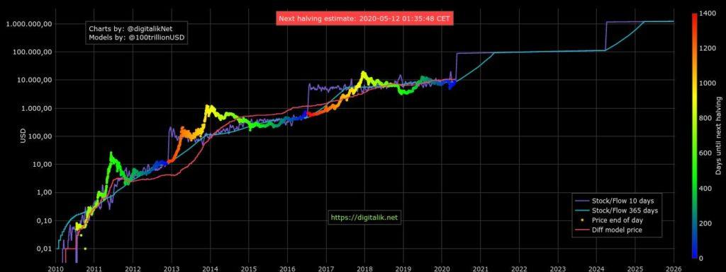 هاوینگ، بازار سهام، اصول فاندامنتال: سه چیزی که باید این هفته در بیت کوین زیر نظر بگیرید