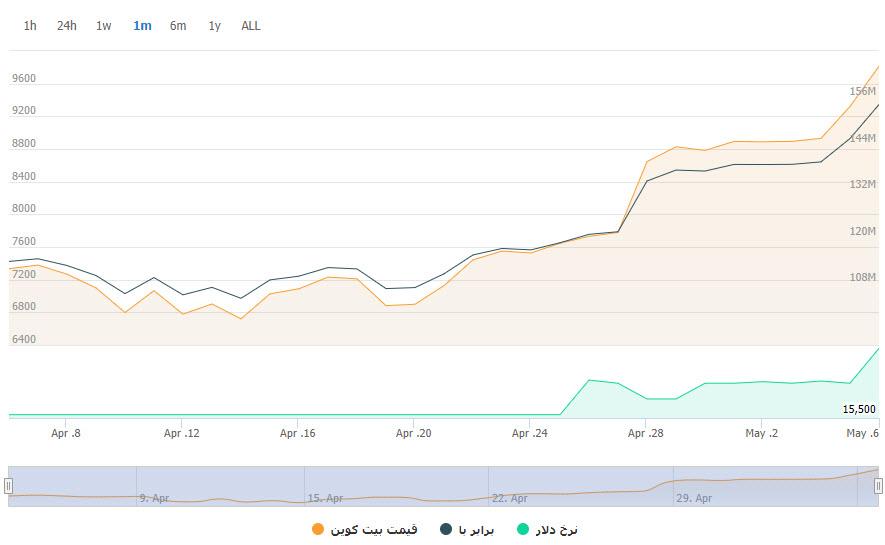 قیمت بیت کوین به ۹,۹۰۰ دلا ر رسید؛ ۴ روز تا هاوینگ