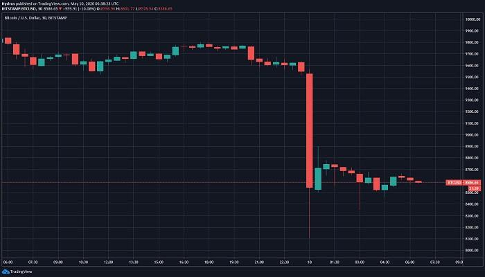 تحلیلگری که کف قیمت بیت کوین در سال ۲۰۱۹ را پیشبینی کرده بود: پس از هاوینگ قیمت به ۶,۴۰۰ دلار میرسد