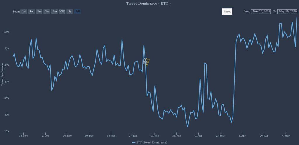 نگاهی به توییتر بعد از هاوینگ بیت کوین: دیدگاهها صعودی است