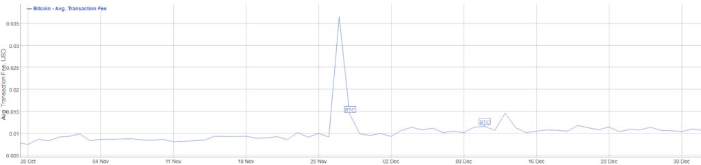 کارمزد تراکنشهای بیت کوین در یک ماه ۸۰۰ درصد افزایش یافته است!