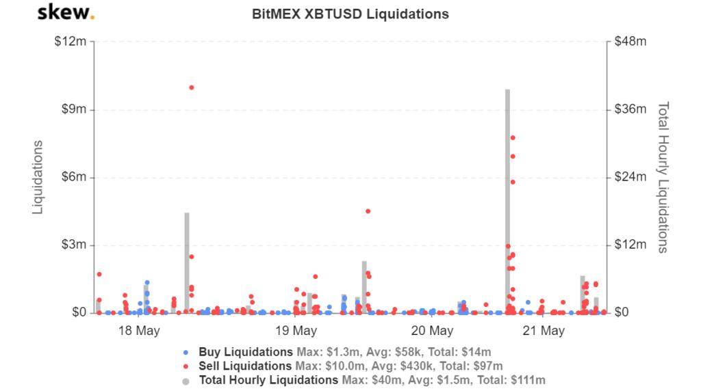 ۵ دلیل اصلی سقوط قیمت بیت کوین به ۹,۰۰۰ دلار