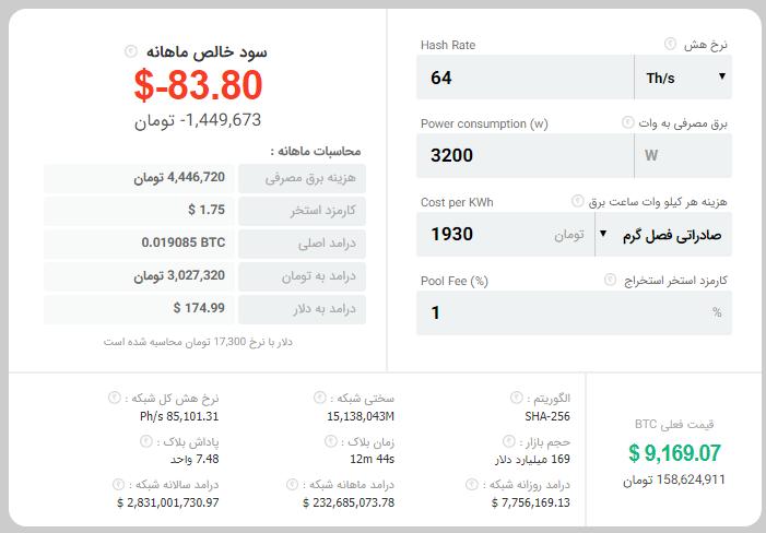 خرداد ماه فرا رسید؛ صنعت استخراج ارزهای دیجیتال در ایران به دلیل افزایش ۳۰۰ درصدی تعرفه برق تعطیل شد!
