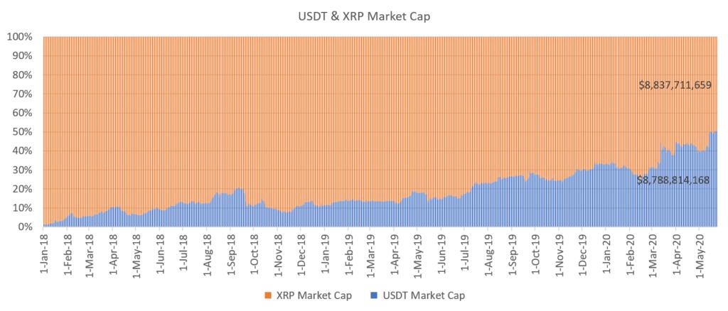 تتر جایگاه سوم بازار ارزهای دیجیتال را از ریپل ربود