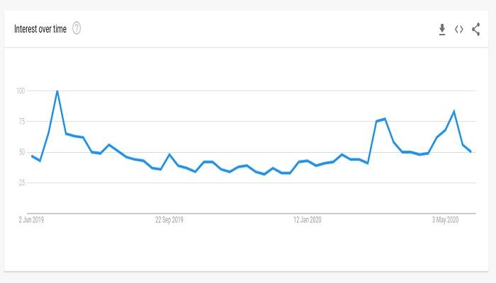 دادههای گوگل نشان میدهد هیاهوی هاوینگ بیت کوین خاموش شده است