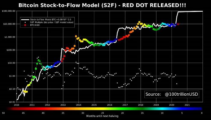 تحلیلگر مطرح برای پیشبینی روند صعودی بیت کوین یک اندیکاتور منتشر کرد