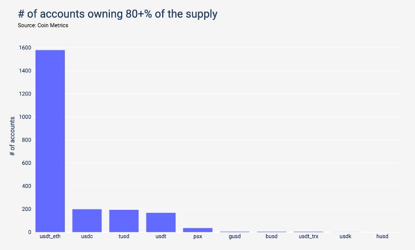توزیع ثروت استیبل کوینها