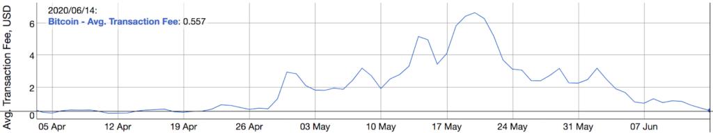 نمودار نوسانات کارمزد شبکه بیت کوین