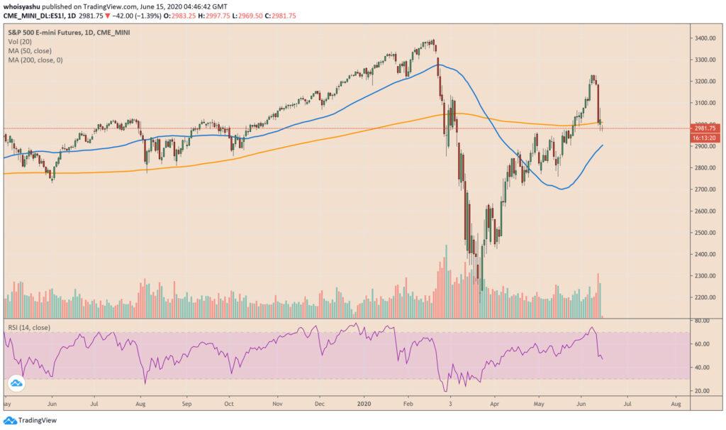نوسانات شاخص S&P500