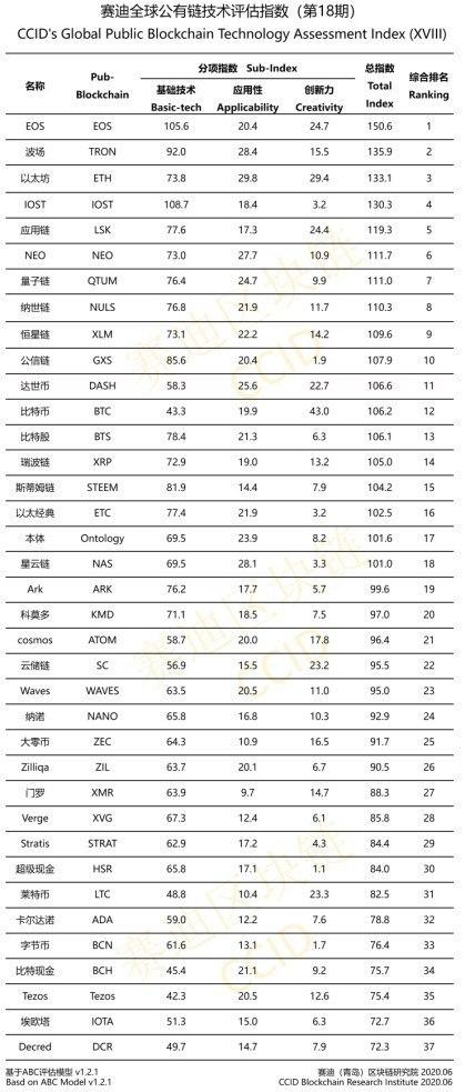 دولت چین جدیدترین ردهبندی ارزهای دیجیتال را منتشر کرد؛ بیت کوین در رده ۱۲