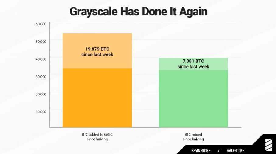 شرکت گریاسکیل فقط در یک هفته ۱۸۵ میلیون دلار بیت کوین خریده است!
