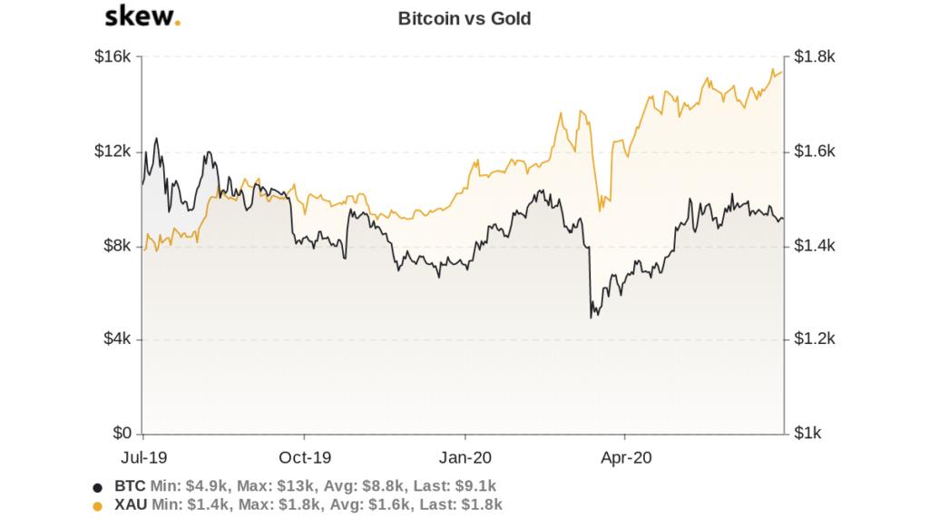 نمودار مقایسه قیمت طلا و بیت کوین در سال گذشته