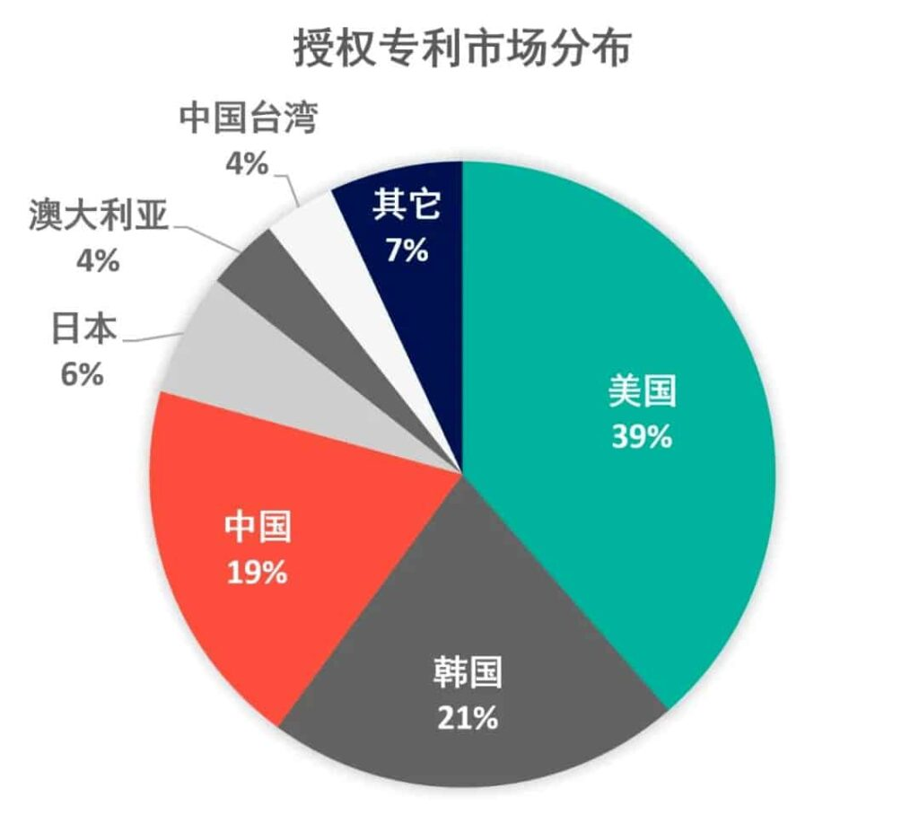 تعداد طرحهای بلاک چینی ثبتشده به تفکیک کشورها