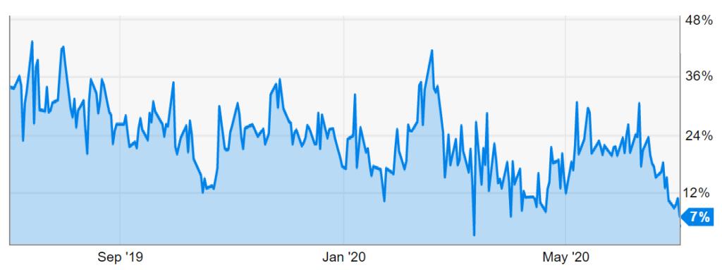 سه دلیل برای اینکه دیدگاه صعودی بلومبرگ در ارتباط با قیمت بیت کوین اشتباه است