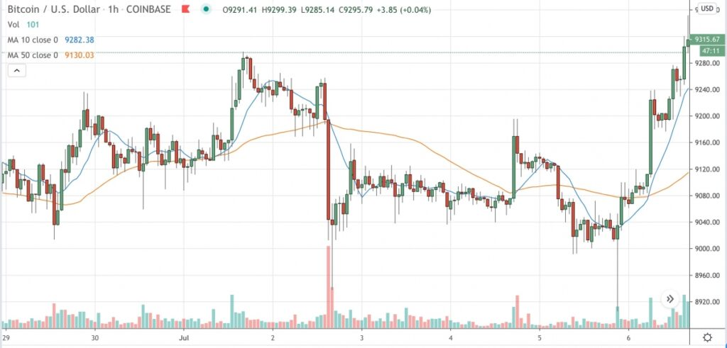 وضعیت بازارها: رشد قیمت بیت کوین در پی سبز بودن بازارهای سهام