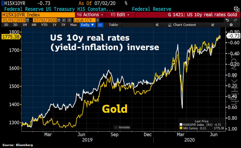 مقایسه طلا و اوراق قرضه دولتی آمریکا