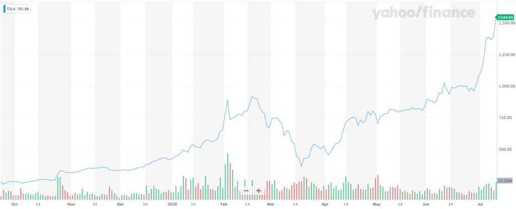 نمودار قیمت سهام شرکت تسلا