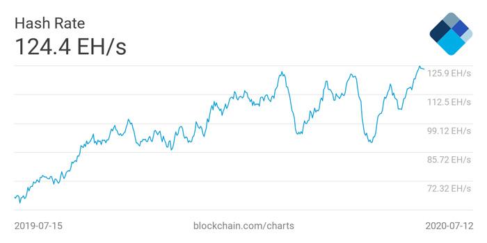 ۳ دلیل که ارزش بیت کوین بالاتر از قیمت فعلی آن است