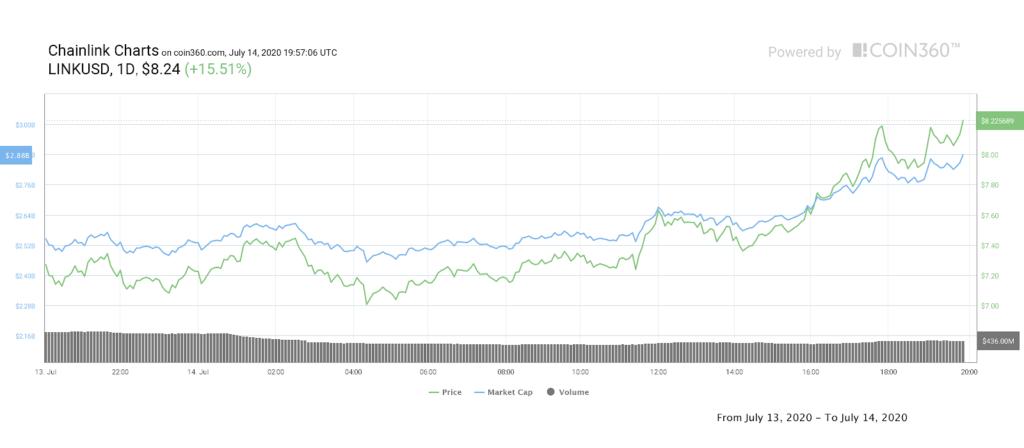 نمودار روزانه قیمت چین لینک و ارزش بازار آن