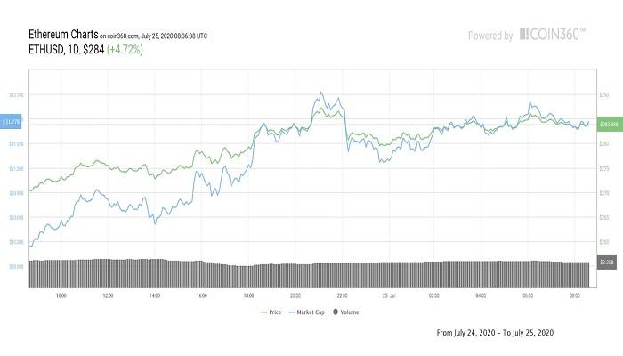 ادامه رشد قیمت اتریوم؛ حوزه DeFi همچنان صعودی