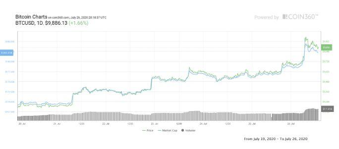 وضعیت سرمایهگذاران بیت کوین با رسیدن قیمت به ۱۰,۰۰۰ دلار: همچنان نمیفروشیم!