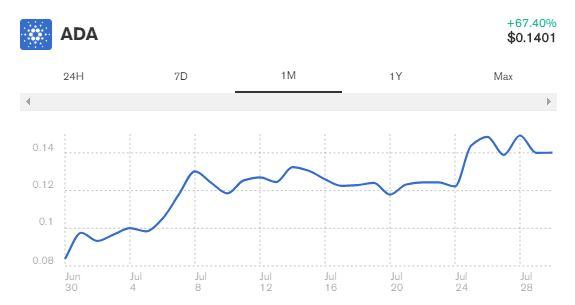 بهروزرسانی کاردانو، شلی، بعد از پنج سال توسعه عرضه شد
