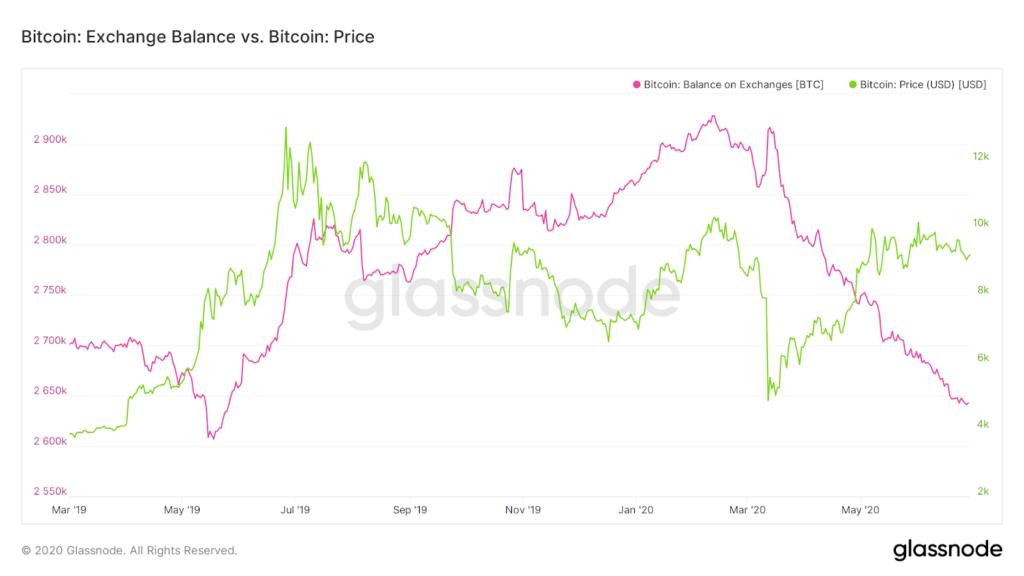 نمودار قیمت بیت کوین و میزان موجودی صرافیها
