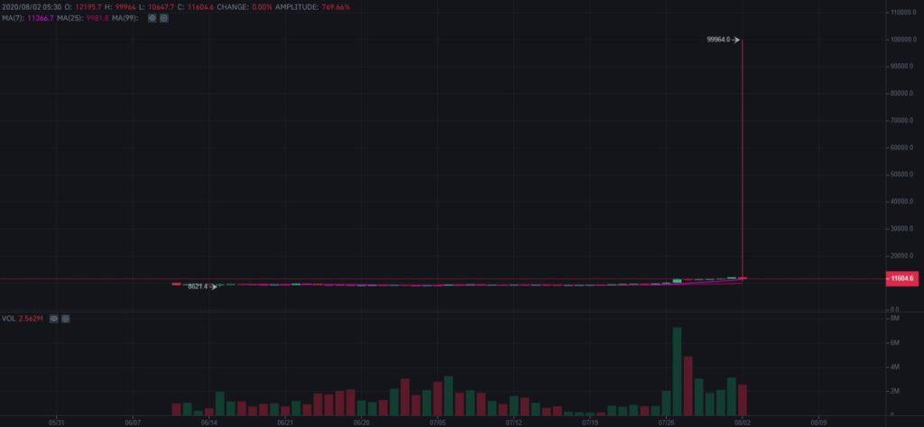 قیمت بیت کوین در بازار قراردادهای آتی بایننس برای لحظاتی به ۱۰۰ هزار دلار رسید!