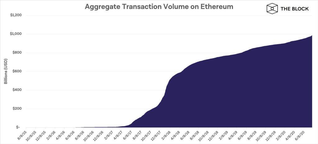 حجم کل تراکنشهای شبکه اتریوم در یک روز به ۱ تریلیون دلار رسید