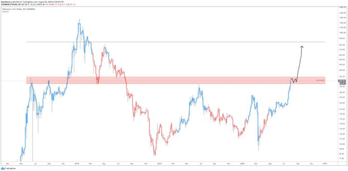 نمودار قیمت اتر