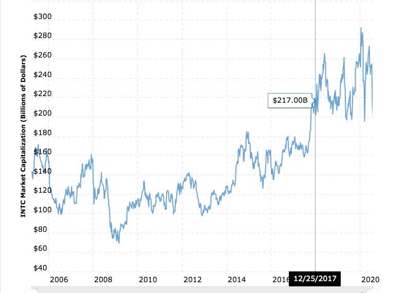 ارزش بازار بیت کوین از اینتل و کوکاکولا عبور کرد
