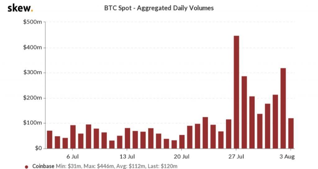 حجم معاملات بیت کوین در کوین بیس
