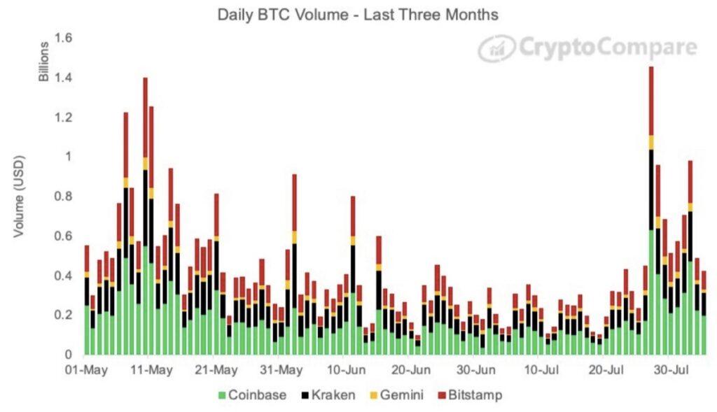 حجم روزانه معاملات در صرافیهای شاخص ارزهای دیجیتال