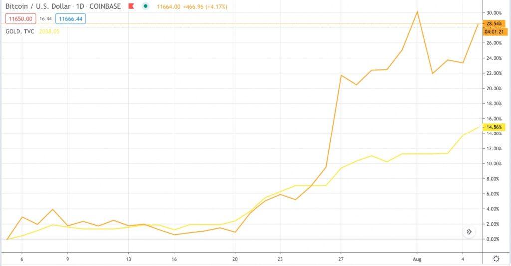 نوسانات قیمت طلا در مقایسه با بیت کوین