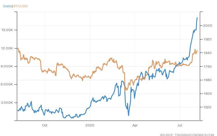 بلومبرگ: با توجه به رشد طلا قیمت بیت کوین میتواند به ۱۸,۰۰۰ دلار برسد